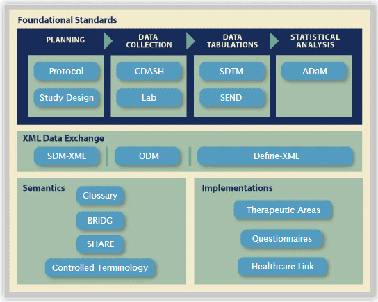 cdisc traceability path