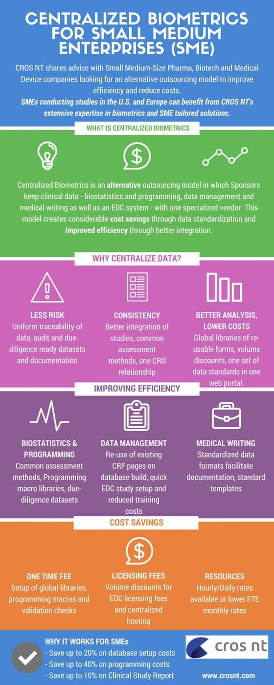 Centralized Biometrics Clinical Data Infographic