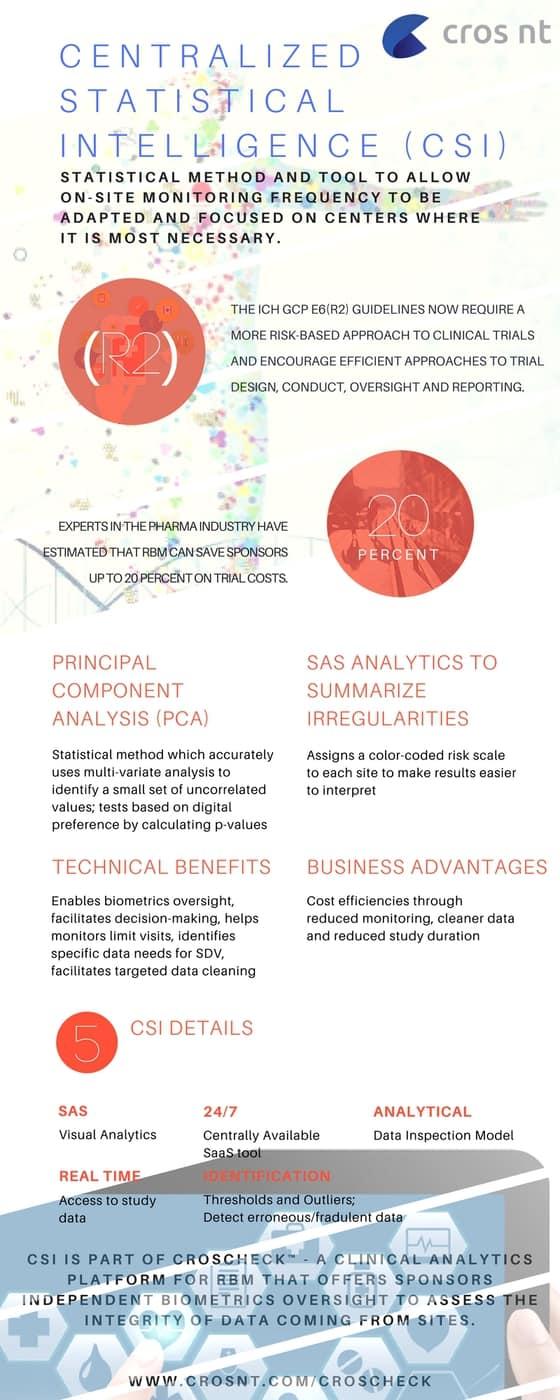 Centralized Statistical Intelligence RBM