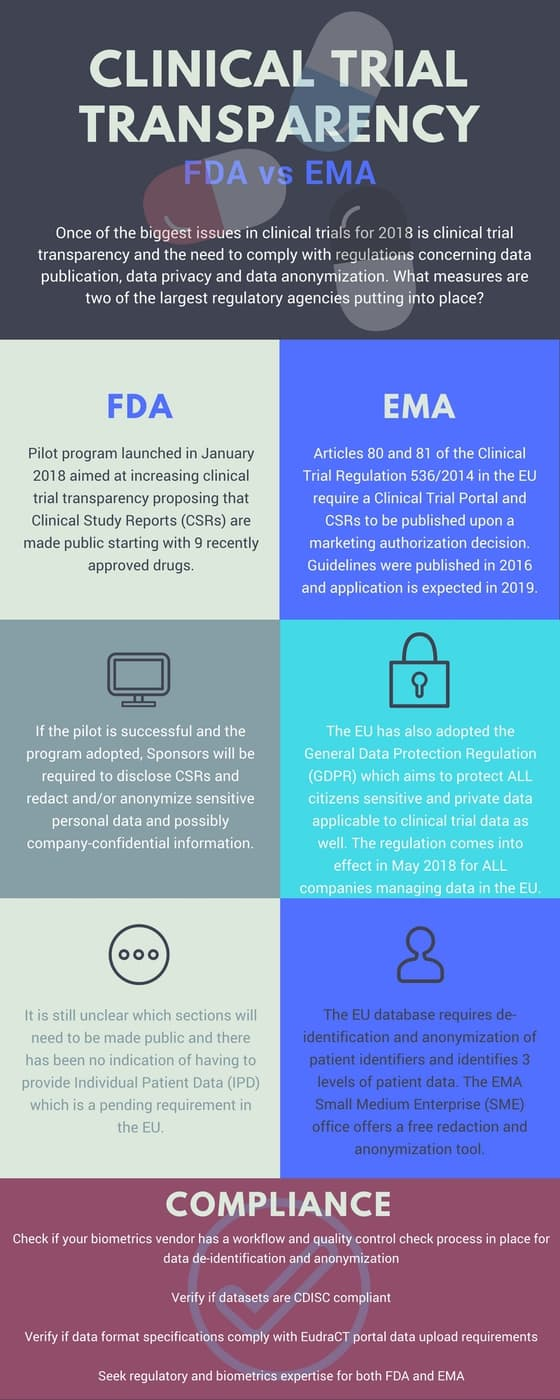 clinical trial transparency fda vs ema